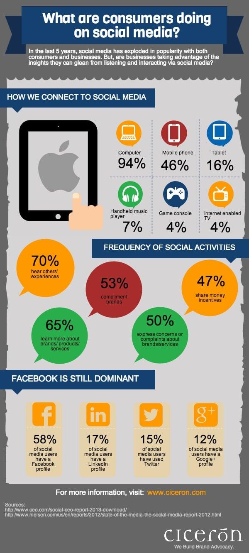 Tüketiciler Sosyal Medyada Ne Yapıyor