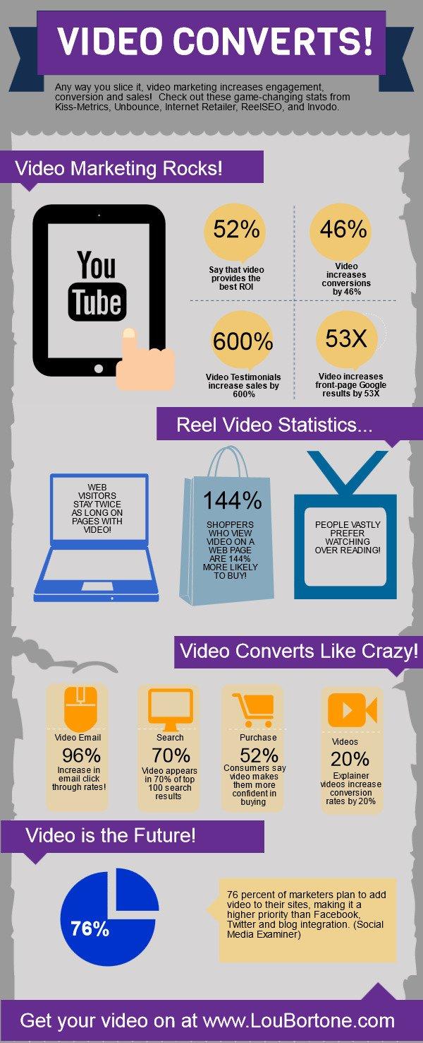 Video-Converts-Infographic Video Pazarlama Ne Kadar Etkili? Video Pazarlama Ne Kadar Etkili? Video Converts Infographic