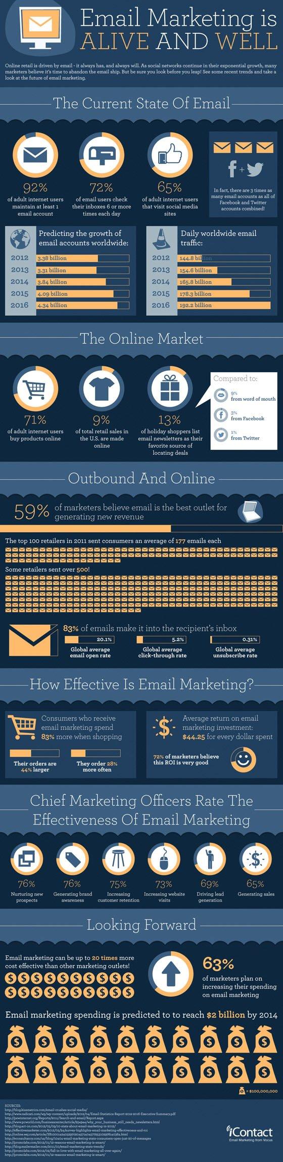 neden-e-mail-marketing E-posta Pazarlaması Yapmak İçin 5 Sebep [İnfografik] E-posta Pazarlaması Yapmak İçin 5 Sebep İnfografik neden e mail marketing