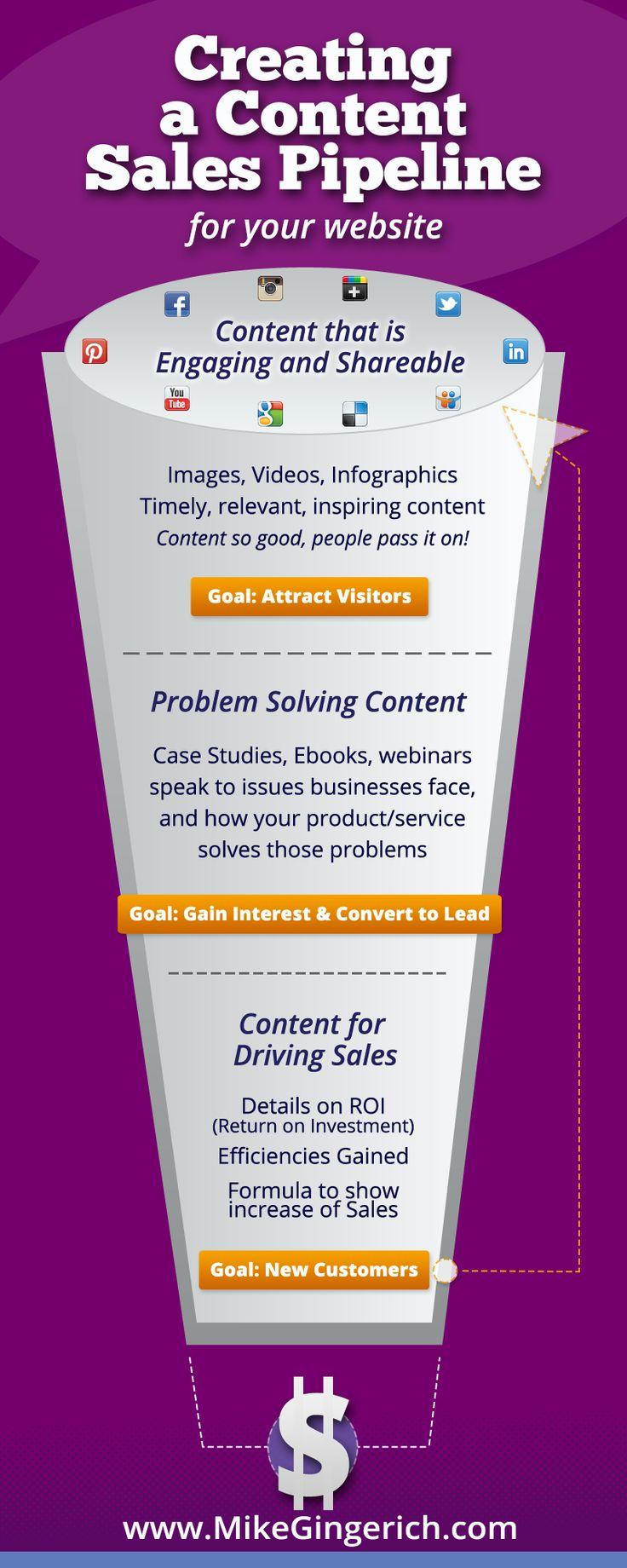 siteniz-icin-icerik-ile-satis-hatti-olusturma-yontemleri İçerik İle Satış Arttırma Yöntemleri [Infografik] İçerik İle Satış Arttırma Yöntemleri Infografik siteniz icin icerik ile satis hatti olusturma yontemleri