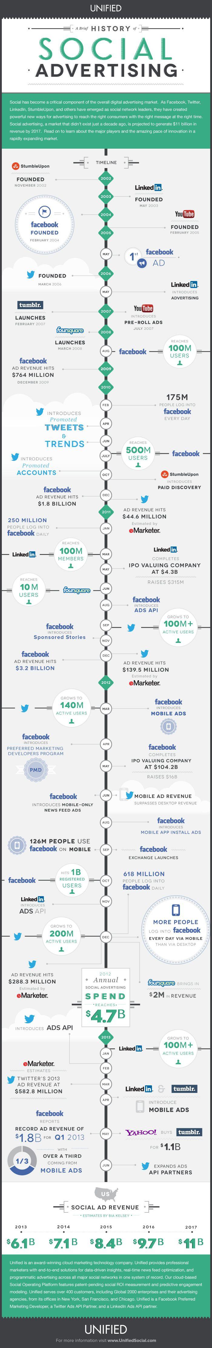 sosyal-medyanin-gecmisi Sosyal Medyanın Geçmişi [Infografik] Sosyal Medyanın Geçmişi Infografik sosyal medyanin gecmisi