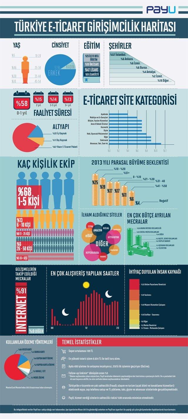 Türkiye'de Eticaret Girişimcilik Haritası PayU'dan Türkiye E-ticaret Girişimcilik Haritası PayU'dan Türkiye E-ticaret Girişimcilik Haritası turkiye eticaret girisimcilik haritasi