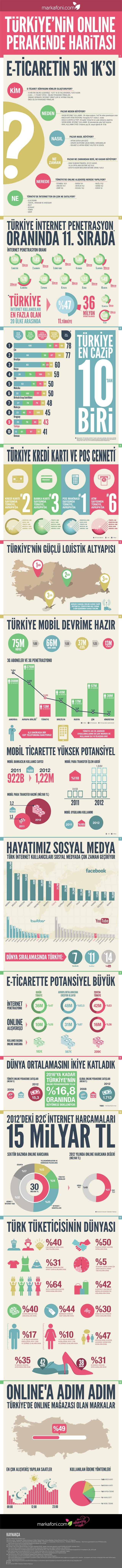 markafoni-online-alisveris-2013-infografik Markafoni'den Türkiye'de İnternetten Alışveriş Alışkanlıkları [İnfografik] Markafoni'den Türkiye'de İnternetten Alışveriş Alışkanlıkları İnfografik markafoni online alisveris 2013 infografik