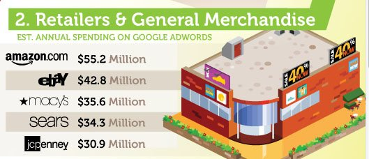 adwords-reklamverenler-ifografik-2 En Büyük Adwords Reklamverenleri Kimler? [İnfografik] En Büyük Adwords Reklamverenleri Kimler? İnfografik adwords reklamverenler ifografik 2