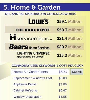 adwords-reklamverenler-ifografik-5 En Büyük Adwords Reklamverenleri Kimler? [İnfografik] En Büyük Adwords Reklamverenleri Kimler? İnfografik adwords reklamverenler ifografik 5