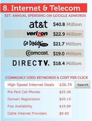 adwords-reklamverenler-ifografik-8 En Büyük Adwords Reklamverenleri Kimler? [İnfografik] En Büyük Adwords Reklamverenleri Kimler? İnfografik adwords reklamverenler ifografik 8