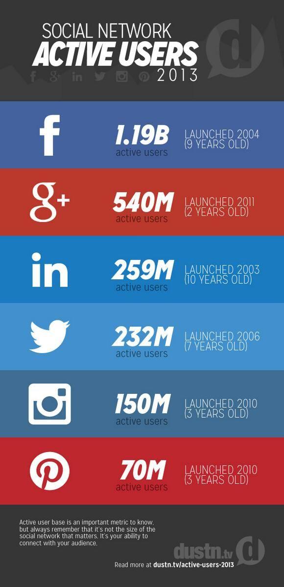 Sosyal Ağlarda Aktif Kullanıcı Sayıları 2013