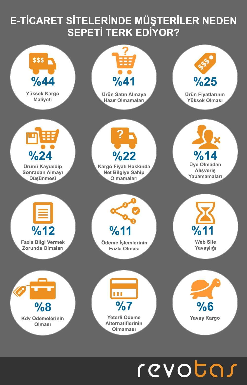 E-ticaret Sitelerinde Müşteriler Neden Sepeti Terkediyor?